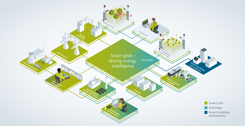 Smart Grids Driving Energy Intelligence Energy Topics Global